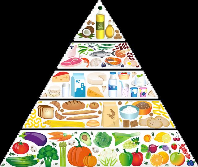 prehranska-piramida-dietetik.si